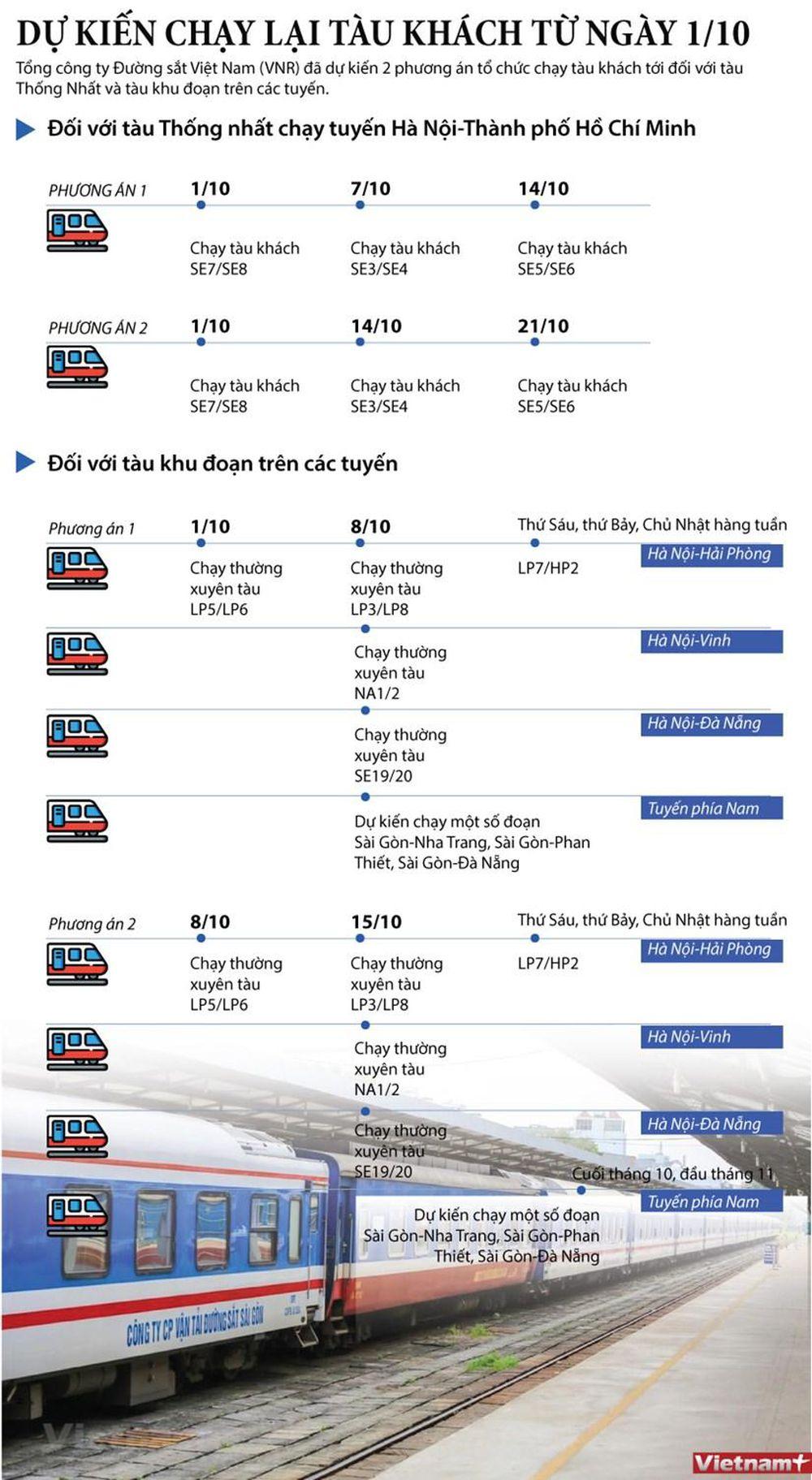 Dự kiến lịch chạy lại các tuyến tàu khách từ ngày 1/10